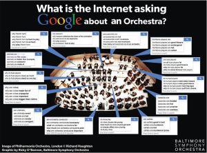 Google-Fragen zum Orchester